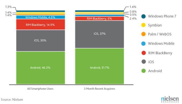 Aandeel mobiele systemen Q4 2011