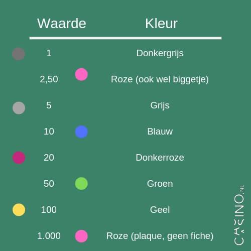 Waarde fiches Holland Casino en kleur