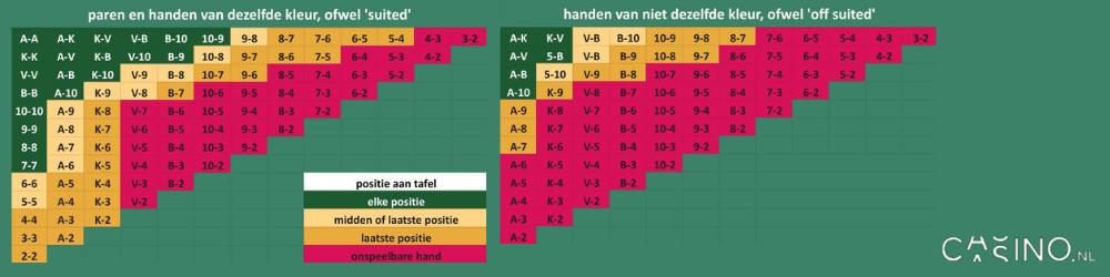 casion.nl pokerhanden en tafelpositie speel advies