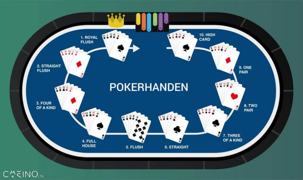 Casino.nl afbeelding pokerhanden high card, pair, double pair, three of a kind, straight, flush, full house, four of a kind, straight flush, royal flush
