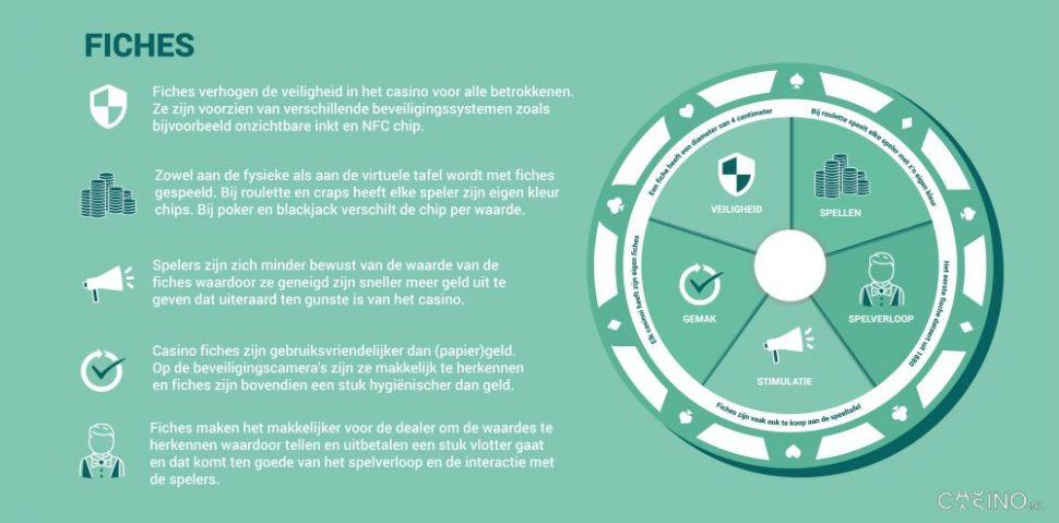 casino.nl informatie over casino fiches casino chips infographic