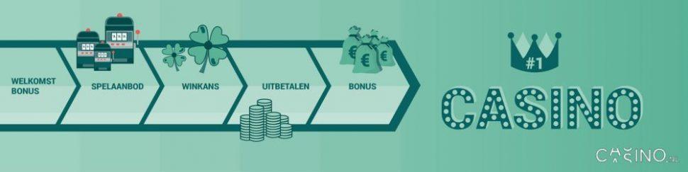 casino.nl: wat zijn winnende casino's? waar win je het meest en het makkelijkst?