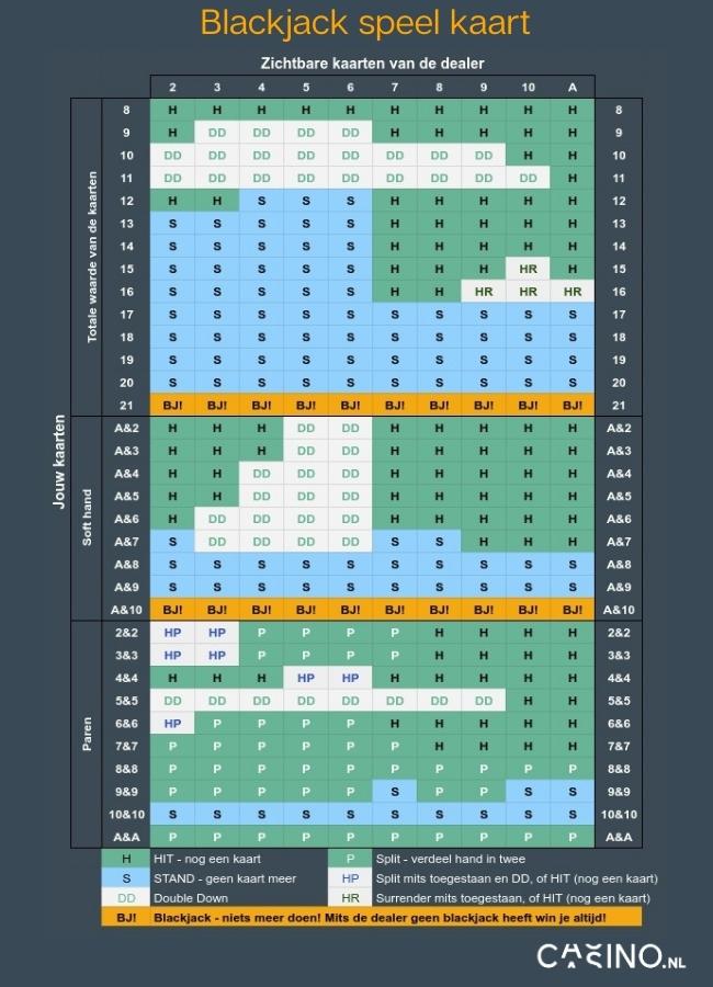 casino.nl blackjack speel kaart met statistische beste speelwijze