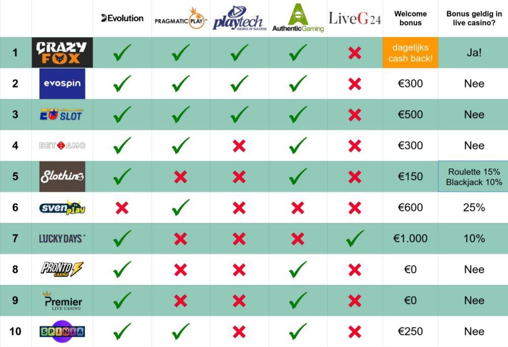 casino.nl live casino welkomstbonus geldigheid vergelijkingstabel overzicht